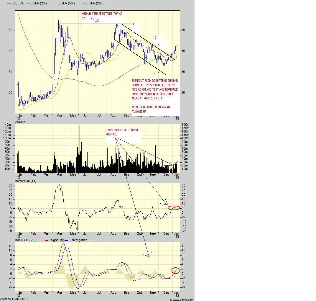 Forex comparison chart